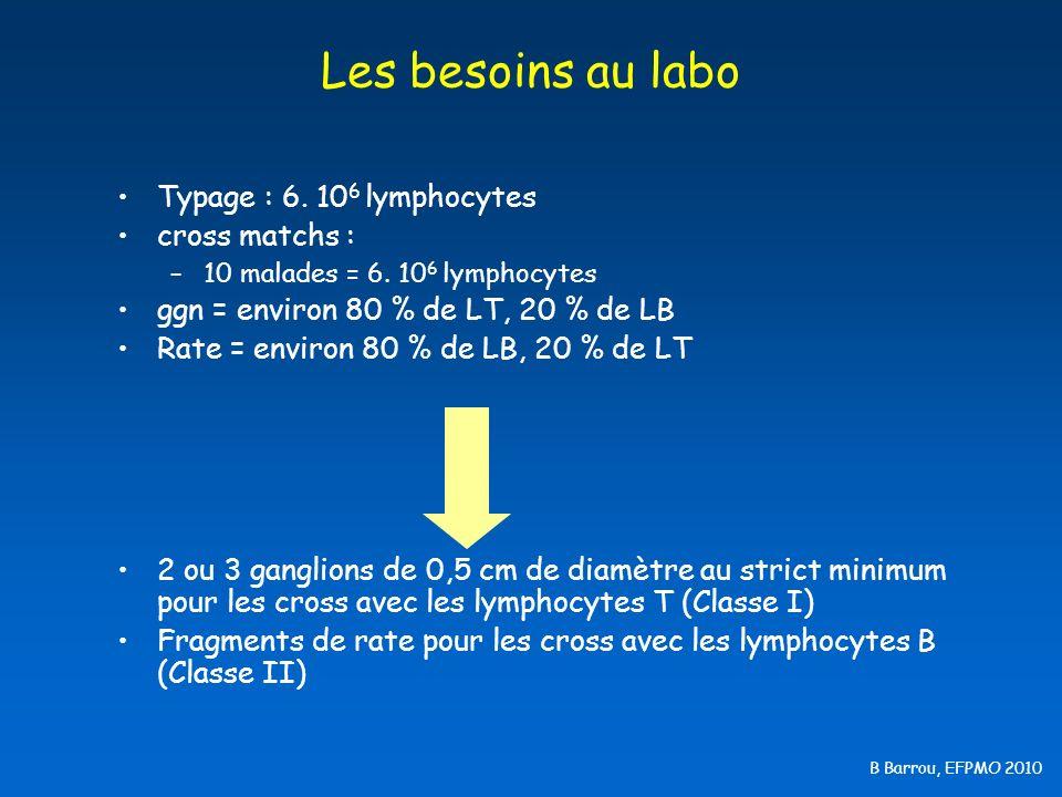 Les besoins au labo Typage : 6. 106 lymphocytes cross matchs :