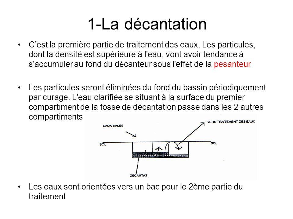 1-La décantation