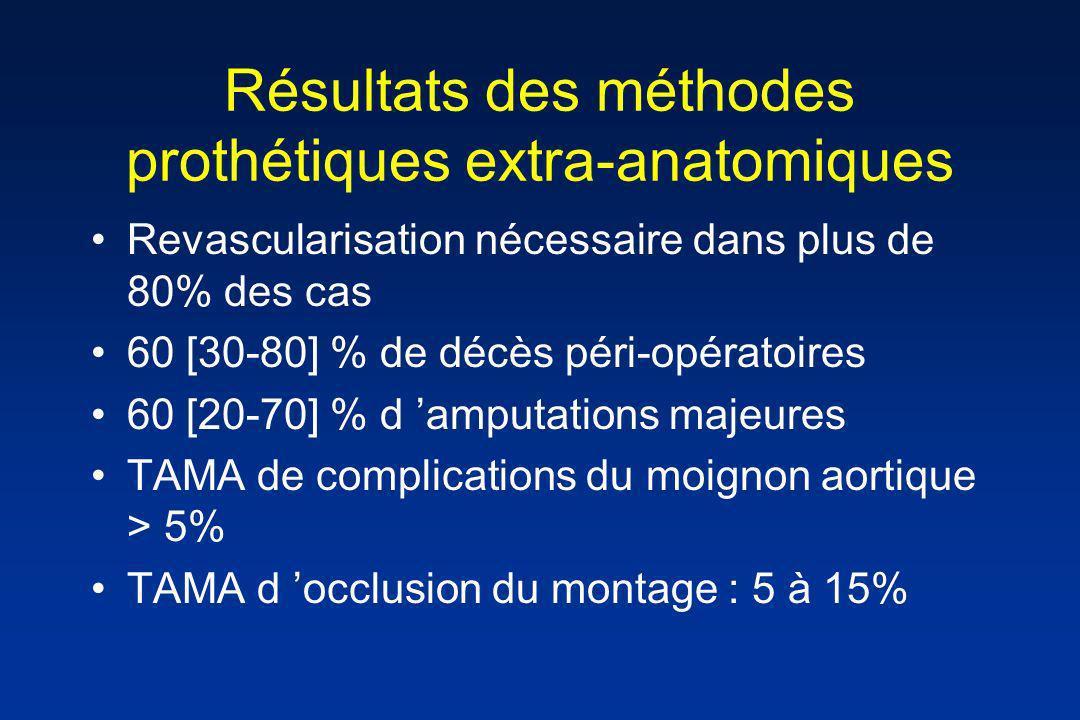 Résultats des méthodes prothétiques extra-anatomiques