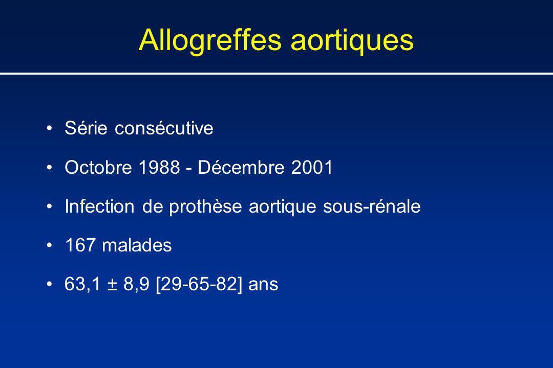 Allogreffes aortiques