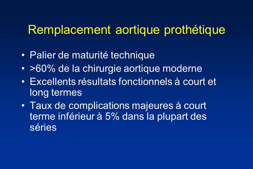 Remplacement aortique prothétique