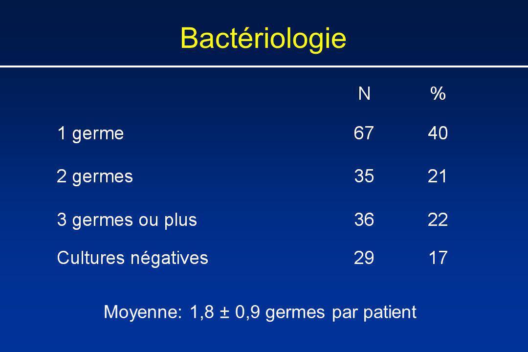 Moyenne: 1,8 ± 0,9 germes par patient