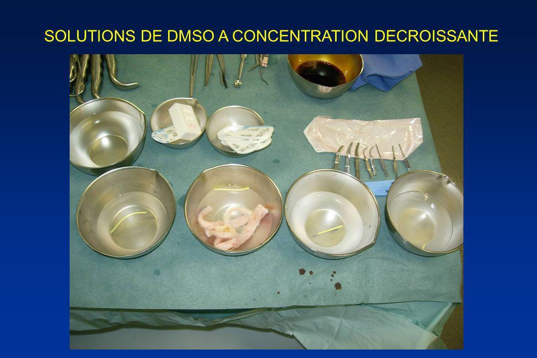 SOLUTIONS DE DMSO A CONCENTRATION DECROISSANTE