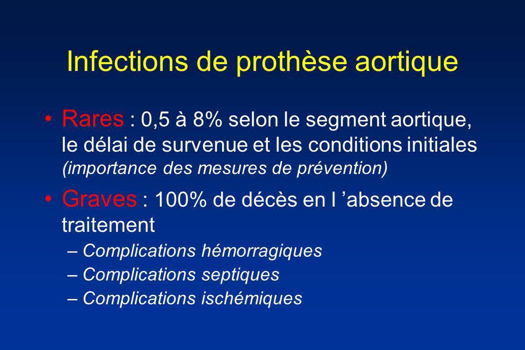 Infections de prothèse aortique
