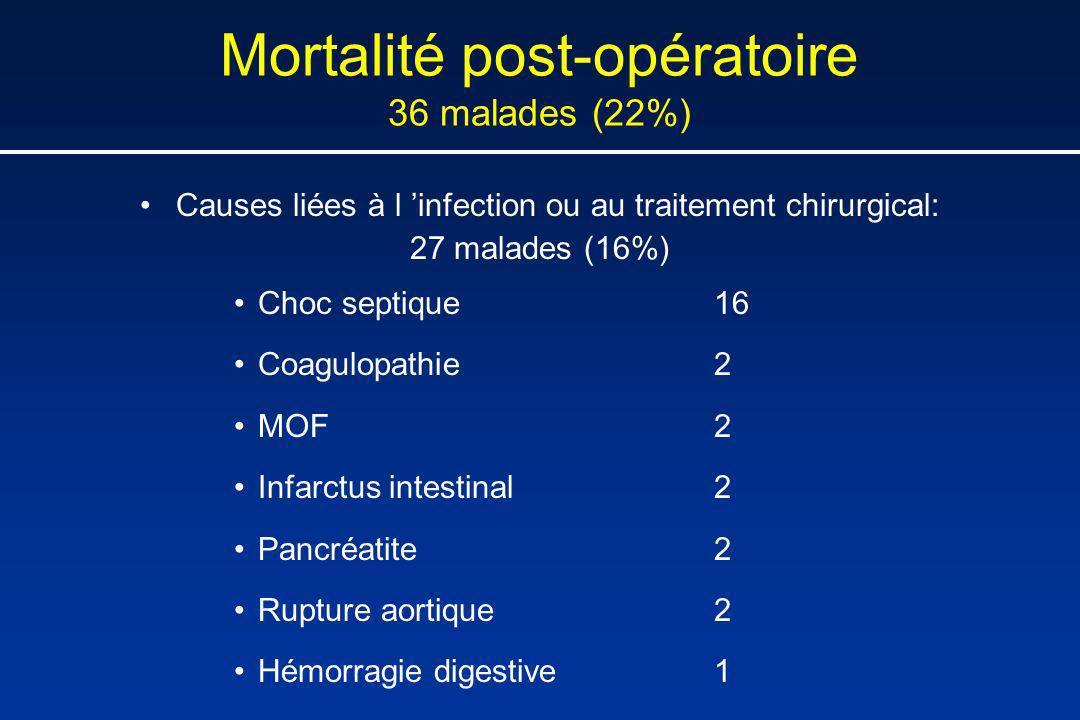 Mortalité post-opératoire 36 malades (22%)