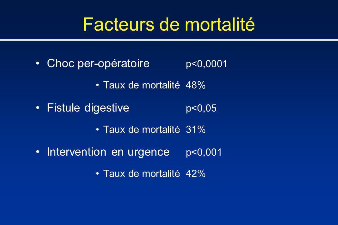 Facteurs de mortalité Choc per-opératoire p<0,0001