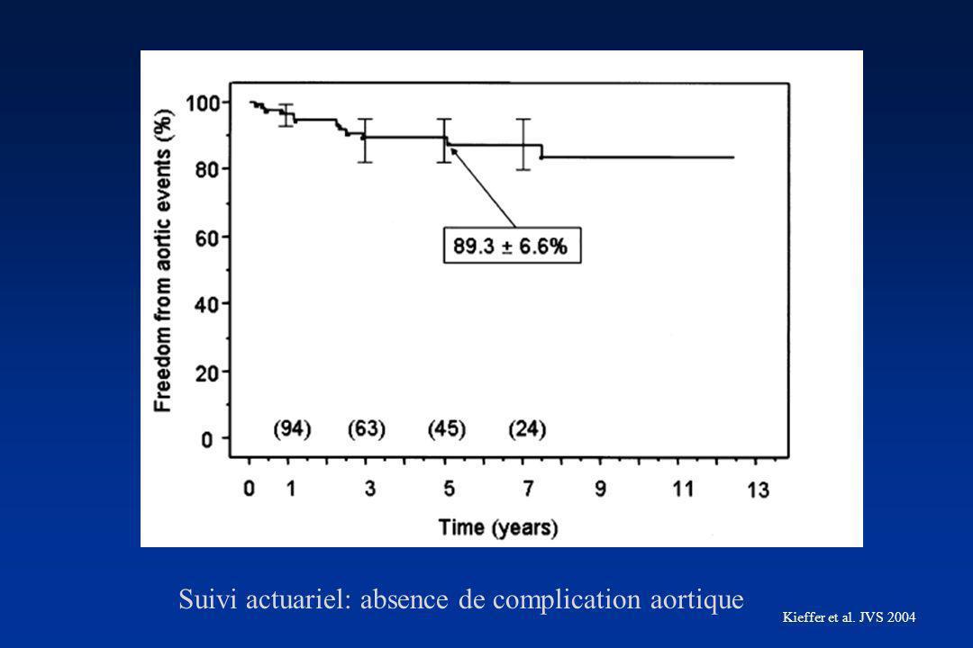 Suivi actuariel: absence de complication aortique