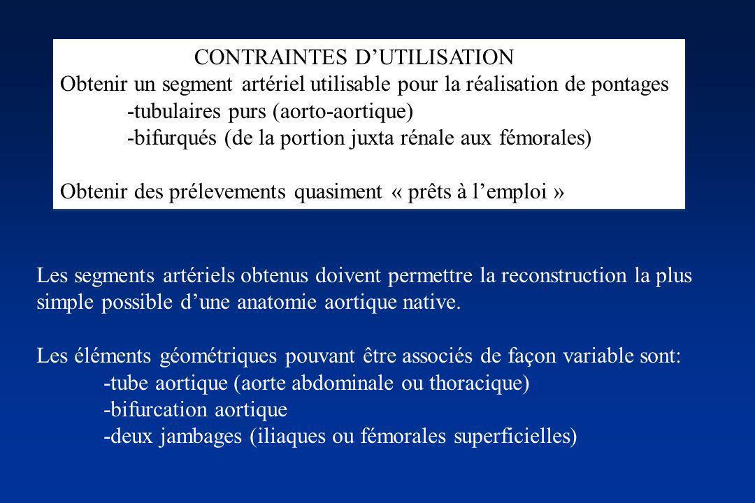 CONTRAINTES D'UTILISATION