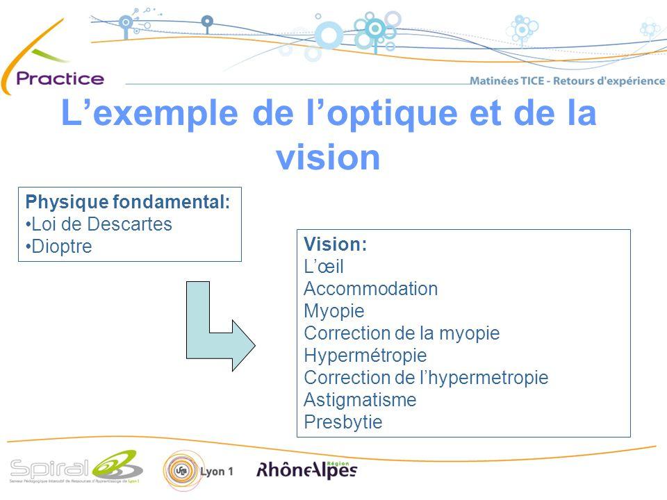 L'exemple de l'optique et de la vision