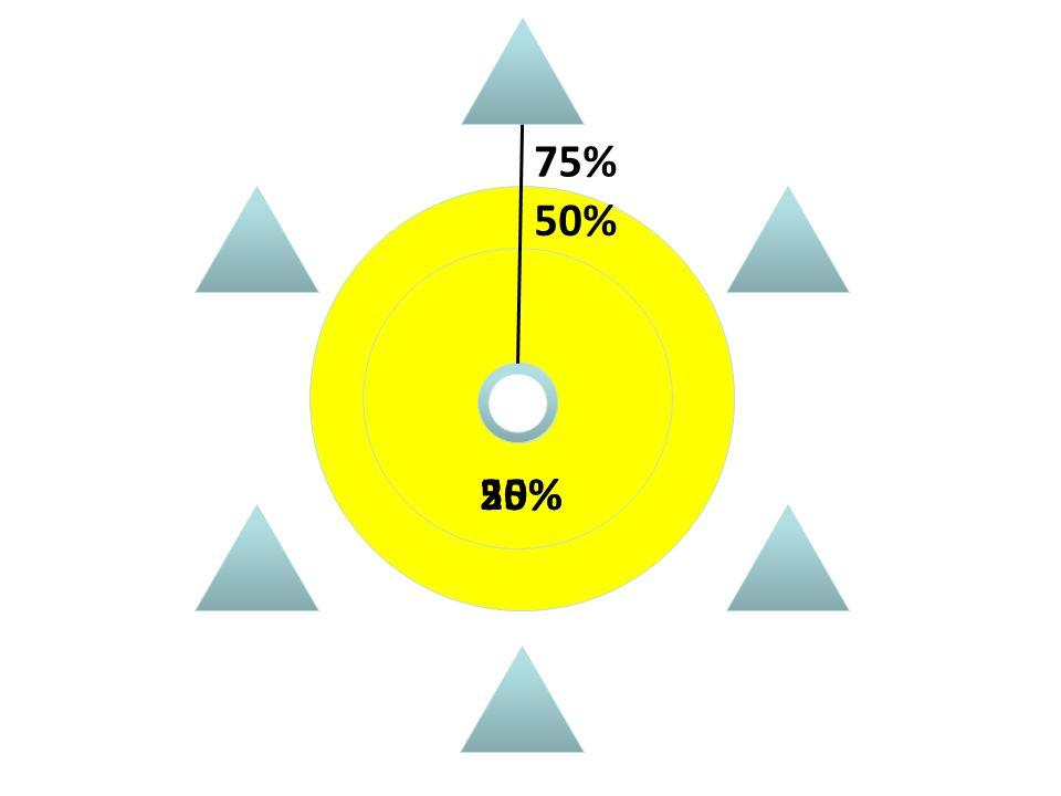 75% 50% 50% 25%