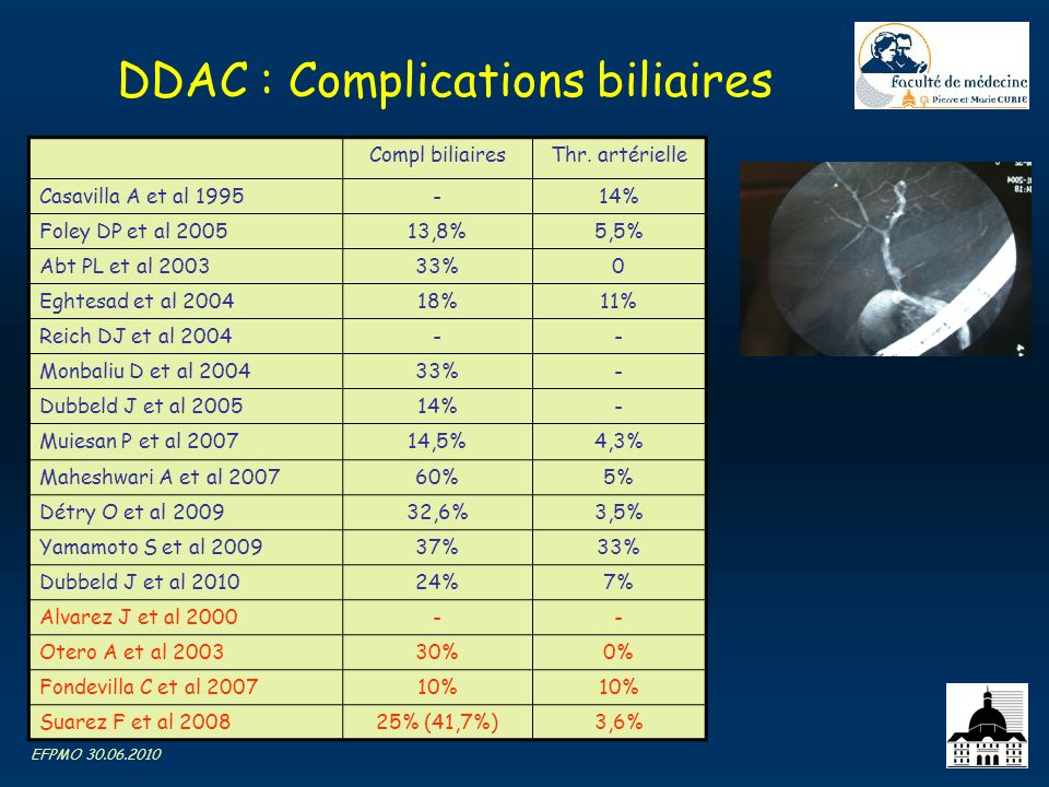 DDAC : Complications biliaires