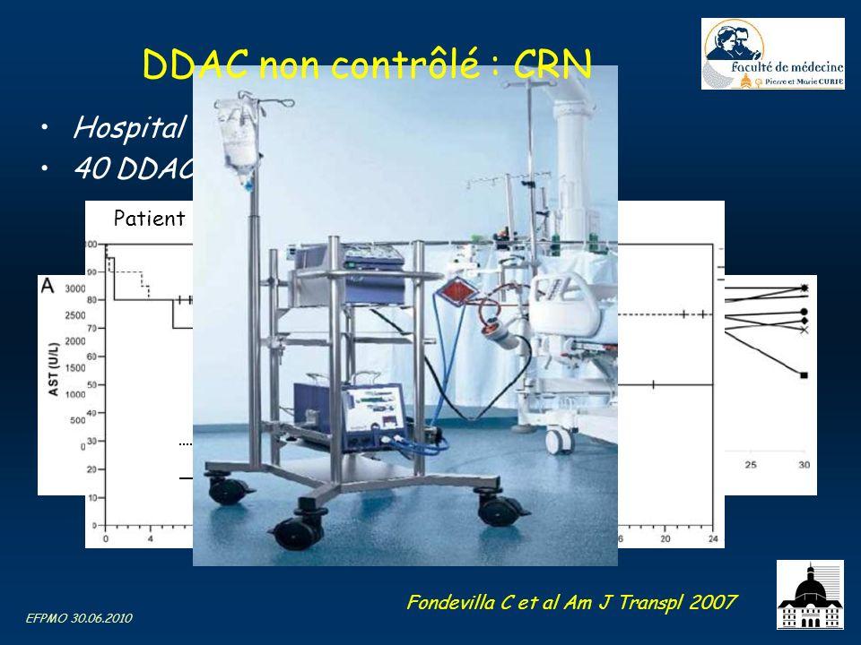 DDAC non contrôlé : CRN Hospital Clinic, Barcelona 2002 – 2006