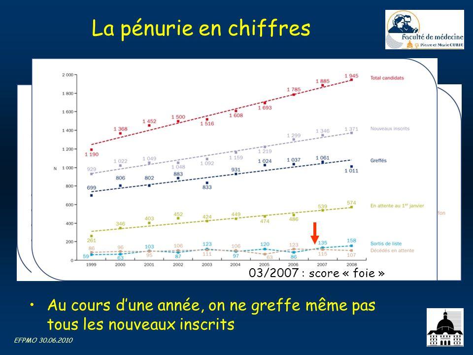 La pénurie en chiffres 03/2007 : score « foie » Au cours d'une année, on ne greffe même pas tous les nouveaux inscrits.