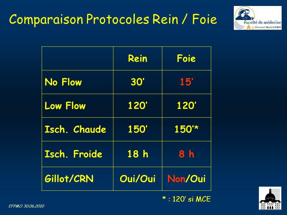 Comparaison Protocoles Rein / Foie