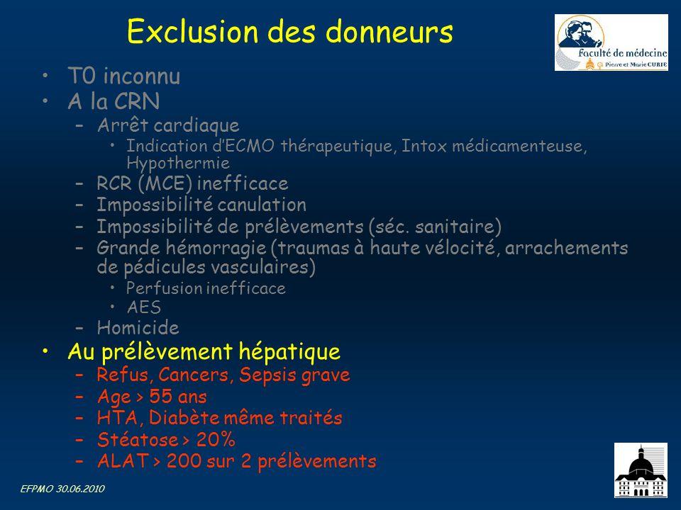 Exclusion des donneurs
