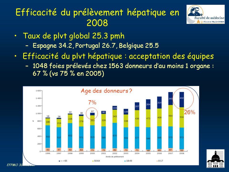 Efficacité du prélèvement hépatique en 2008