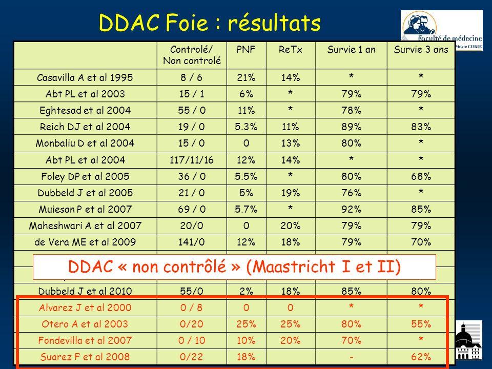 DDAC Foie : résultats DDAC « non contrôlé » (Maastricht I et II)