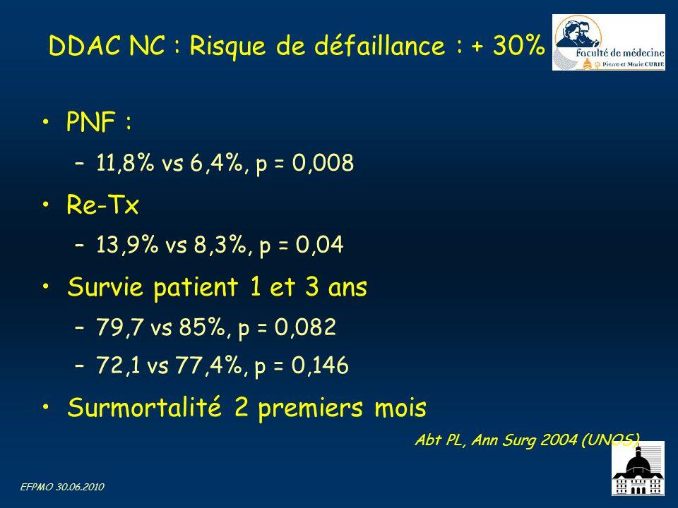 DDAC NC : Risque de défaillance : + 30%