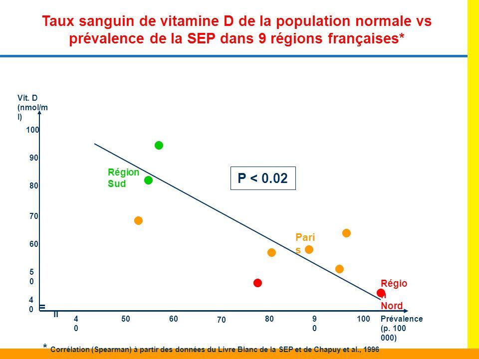Taux sanguin de vitamine D de la population normale vs prévalence de la SEP dans 9 régions françaises*