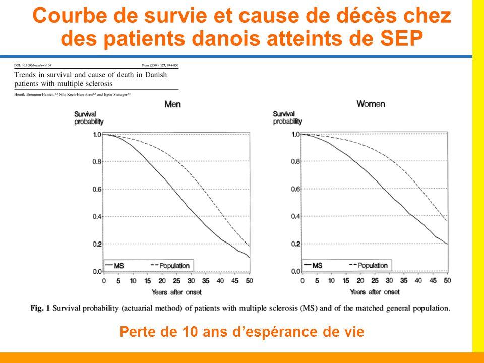 Perte de 10 ans d'espérance de vie