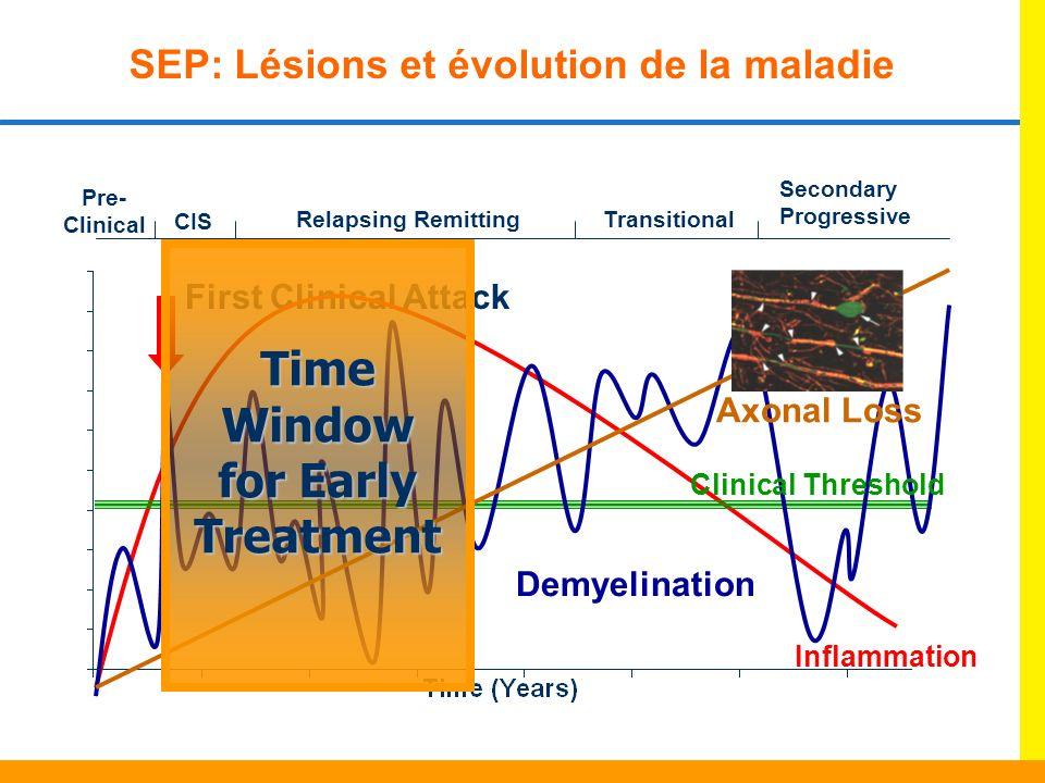 SEP: Lésions et évolution de la maladie