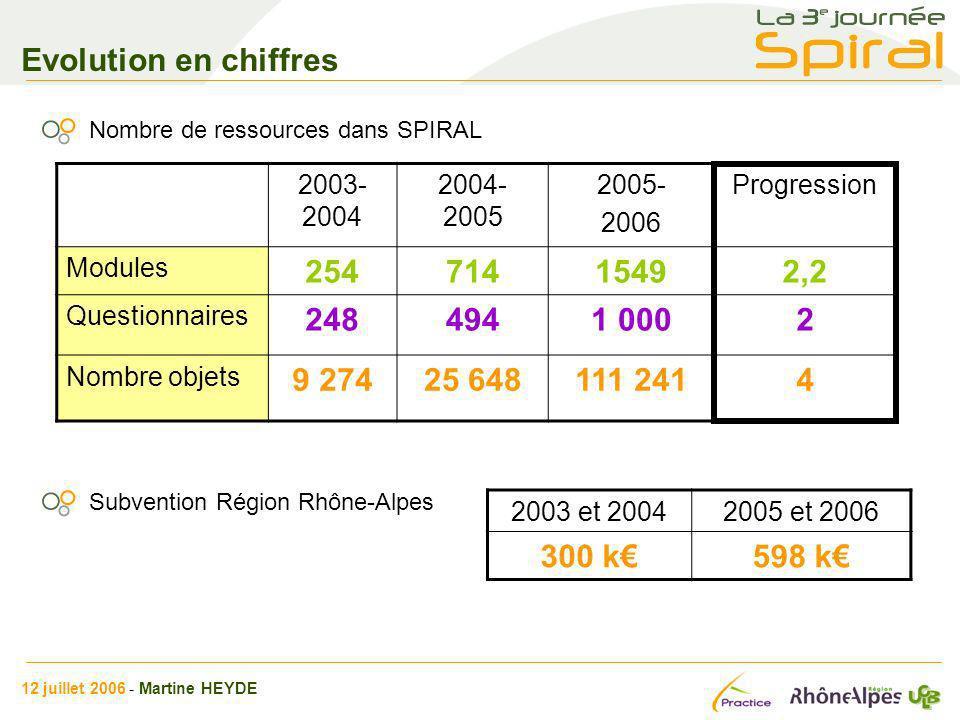 Evolution en chiffres Nombre de ressources dans SPIRAL. 2003-2004. 2004- 2005. 2005- 2006. Progression.