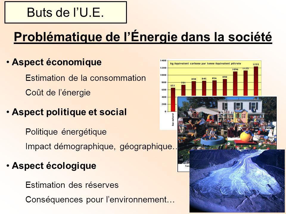 Problématique de l'Énergie dans la société