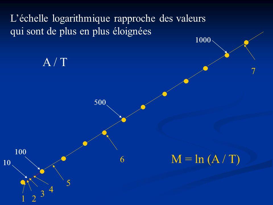 L'échelle logarithmique rapproche des valeurs qui sont de plus en plus éloignées