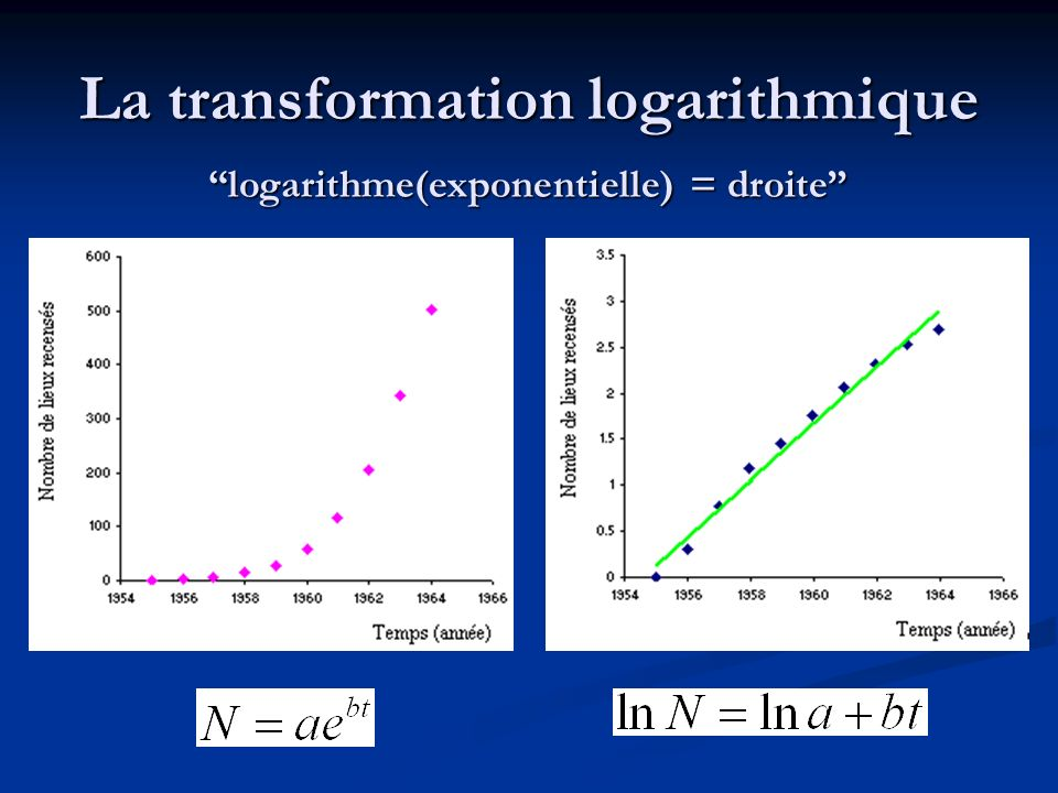 La transformation logarithmique