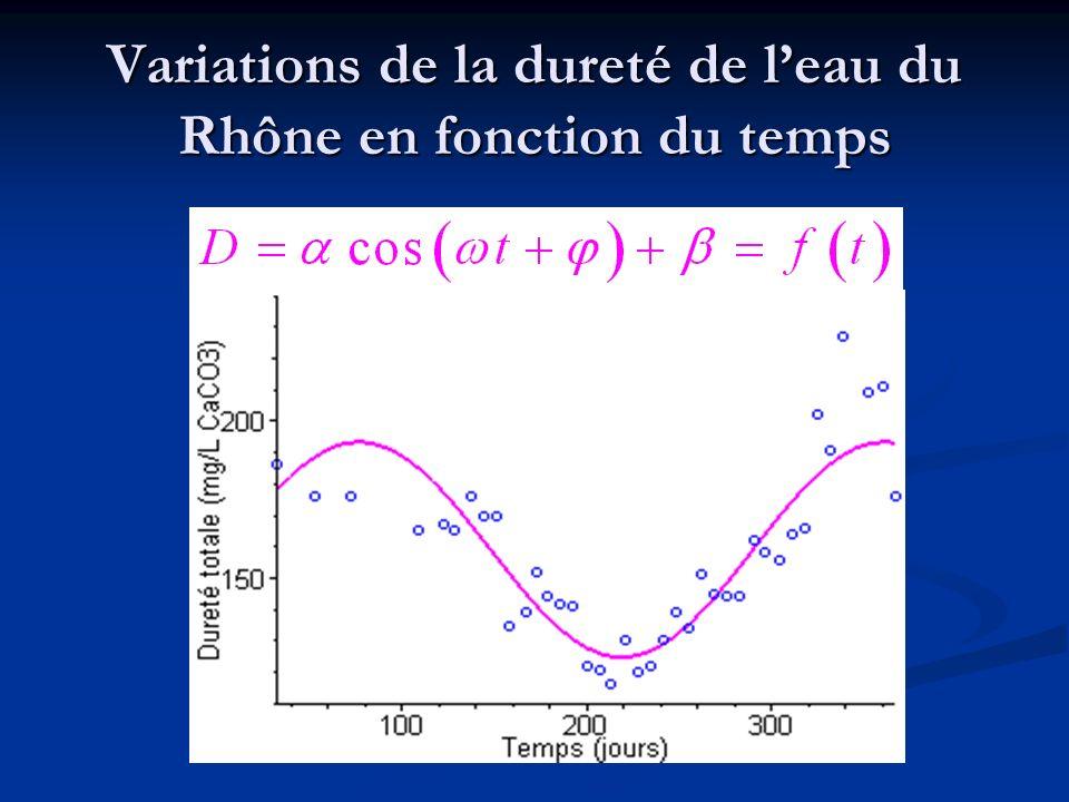 Variations de la dureté de l'eau du Rhône en fonction du temps