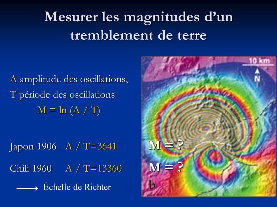 Mesurer les magnitudes d'un tremblement de terre