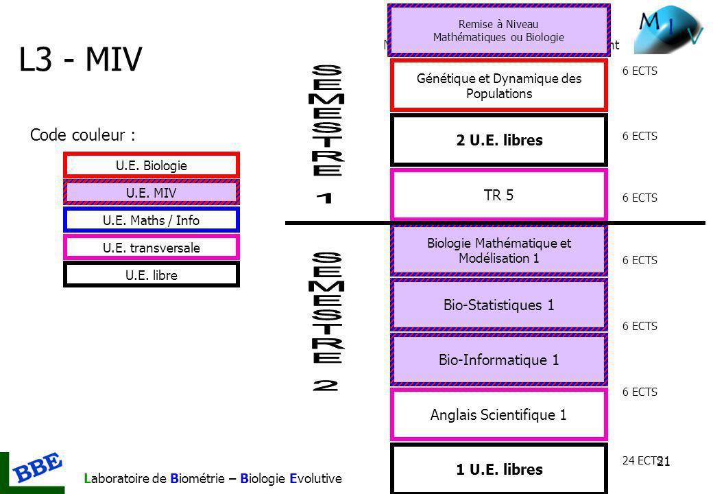 L3 - MIV SEMESTRE 1 SEMESTRE 2 Code couleur : 2 U.E. libres TR 5