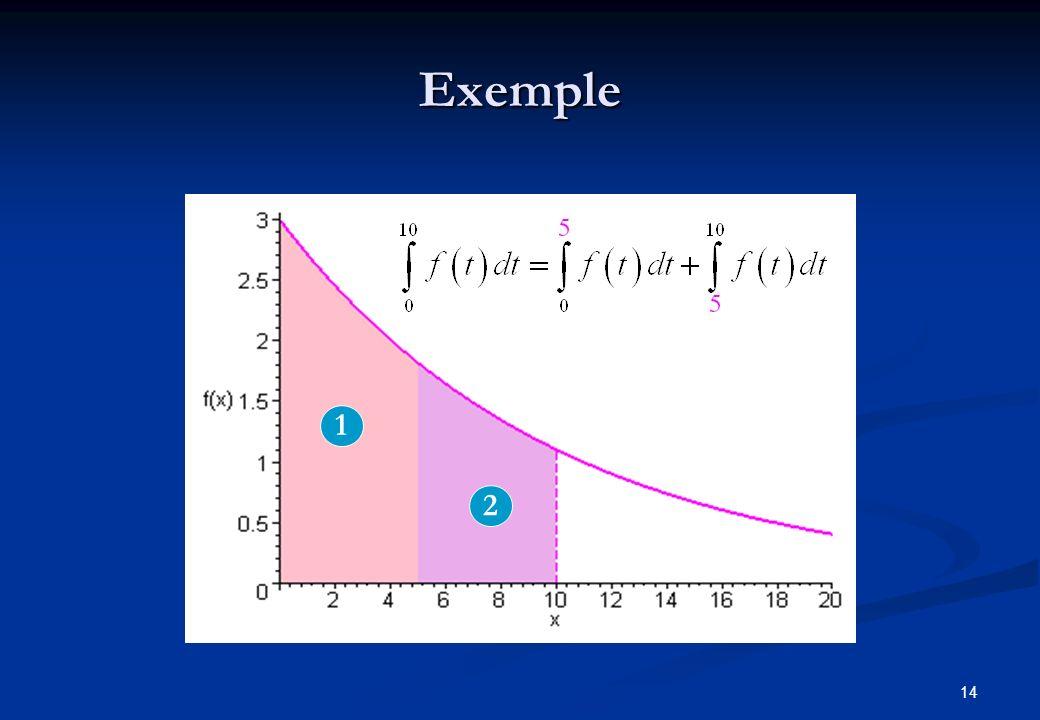 Exemple 1 2 tmax = 0