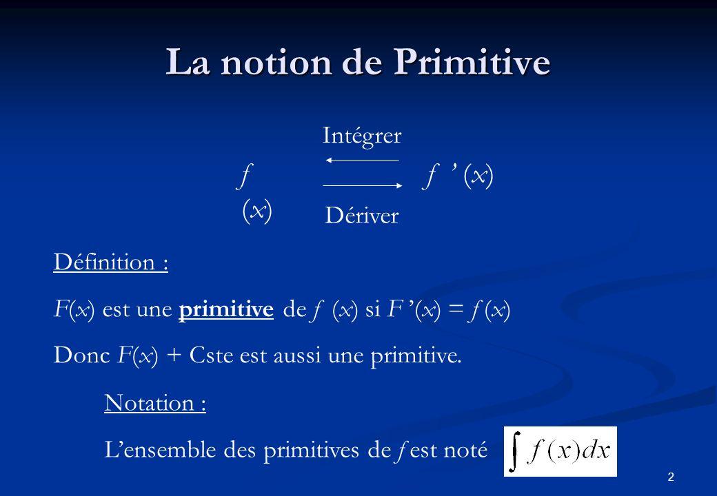 La notion de Primitive f (x) f ' (x) Intégrer Dériver Définition :