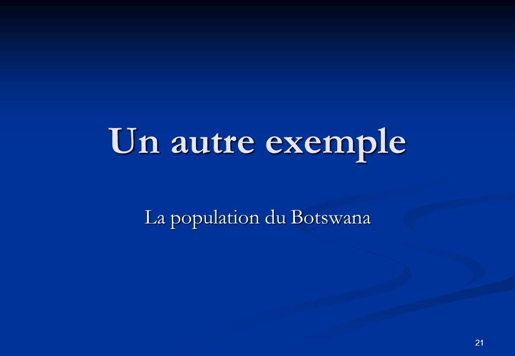 La population du Botswana