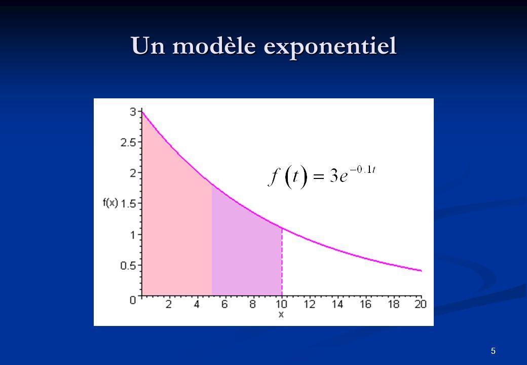 Un modèle exponentiel tmax = 0