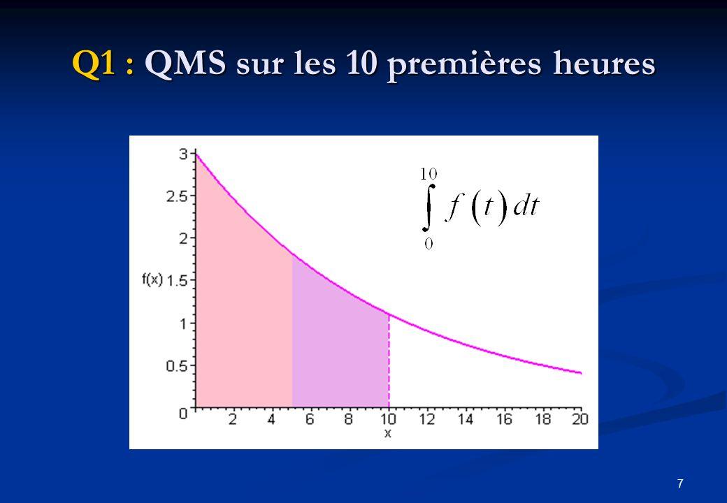 Q1 : QMS sur les 10 premières heures