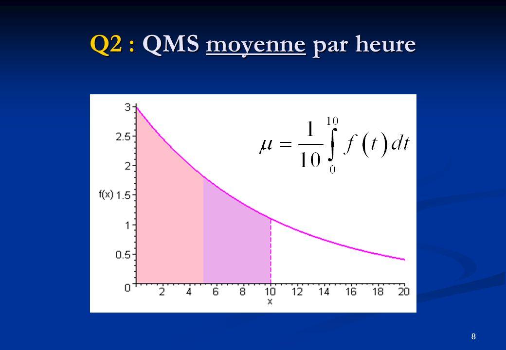 Q2 : QMS moyenne par heure