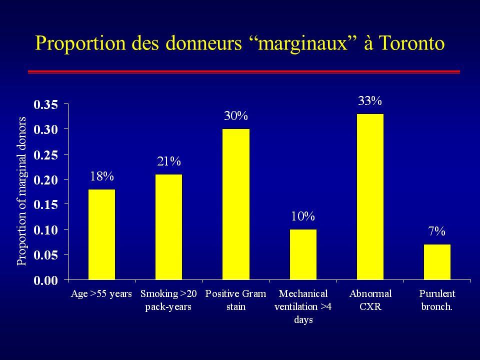 Proportion des donneurs marginaux à Toronto