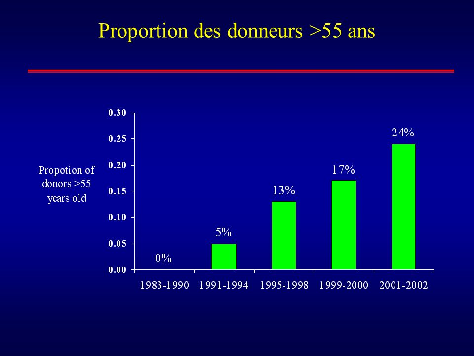 Proportion des donneurs >55 ans