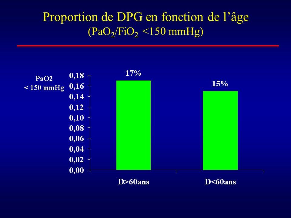 Proportion de DPG en fonction de l'âge (PaO2/FiO2 <150 mmHg)