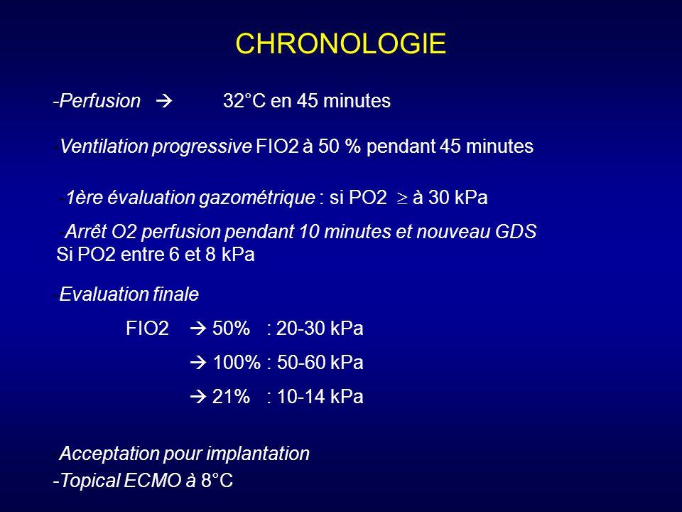 CHRONOLOGIE -Perfusion  32°C en 45 minutes