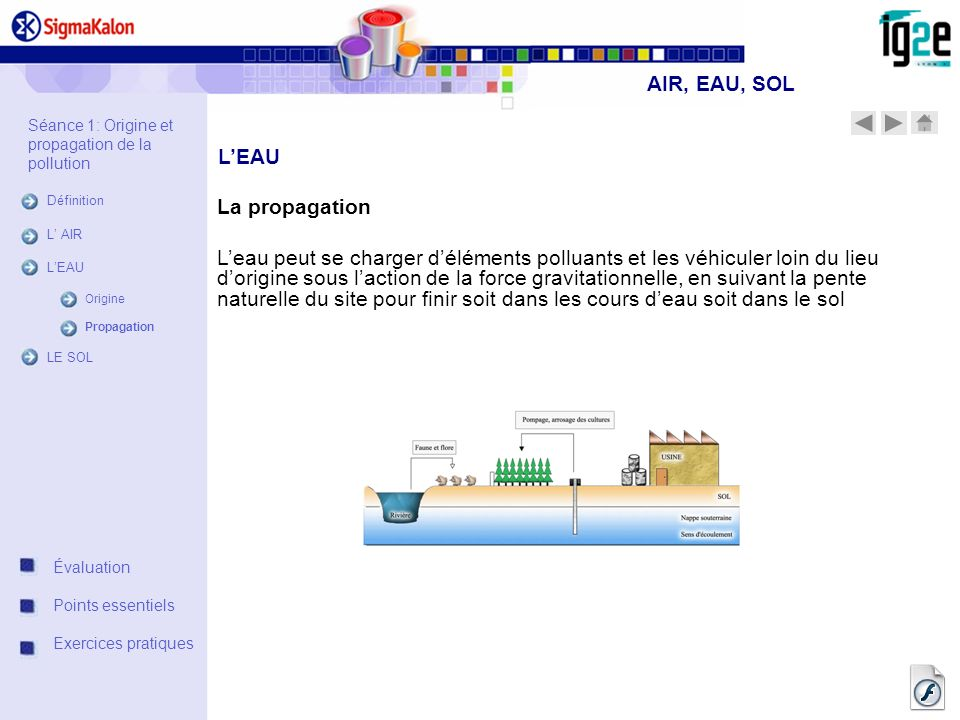 AIR, EAU, SOL L'EAU La propagation