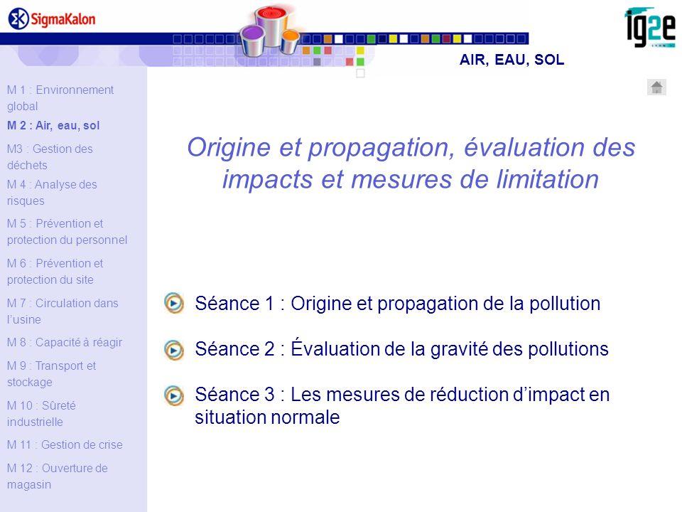AIR, EAU, SOL M 1 : Environnement global. M 2 : Air, eau, sol. M3 : Gestion des déchets. M 4 : Analyse des risques.