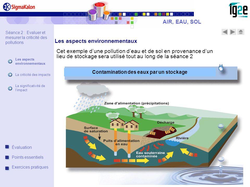 Contamination des eaux par un stockage