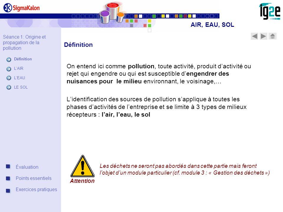 AIR, EAU, SOL Séance 1: Origine et propagation de la pollution. Définition. L'AIR. L'EAU. LE SOL.