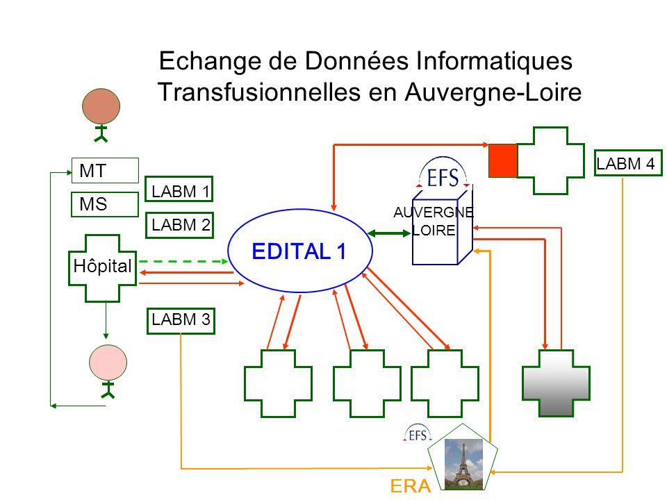 Echange de Données Informatiques Transfusionnelles en Auvergne-Loire