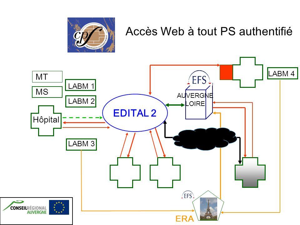 Accès Web à tout PS authentifié