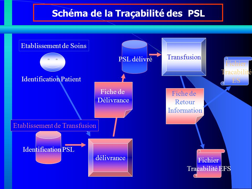 Schéma de la Traçabilité des PSL