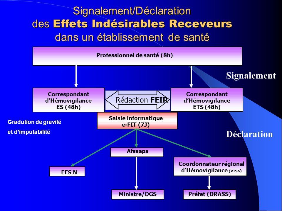 Signalement/Déclaration des Effets Indésirables Receveurs dans un établissement de santé